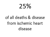 Heart Disease, Cardiovascular, Pollution, Air Pollution