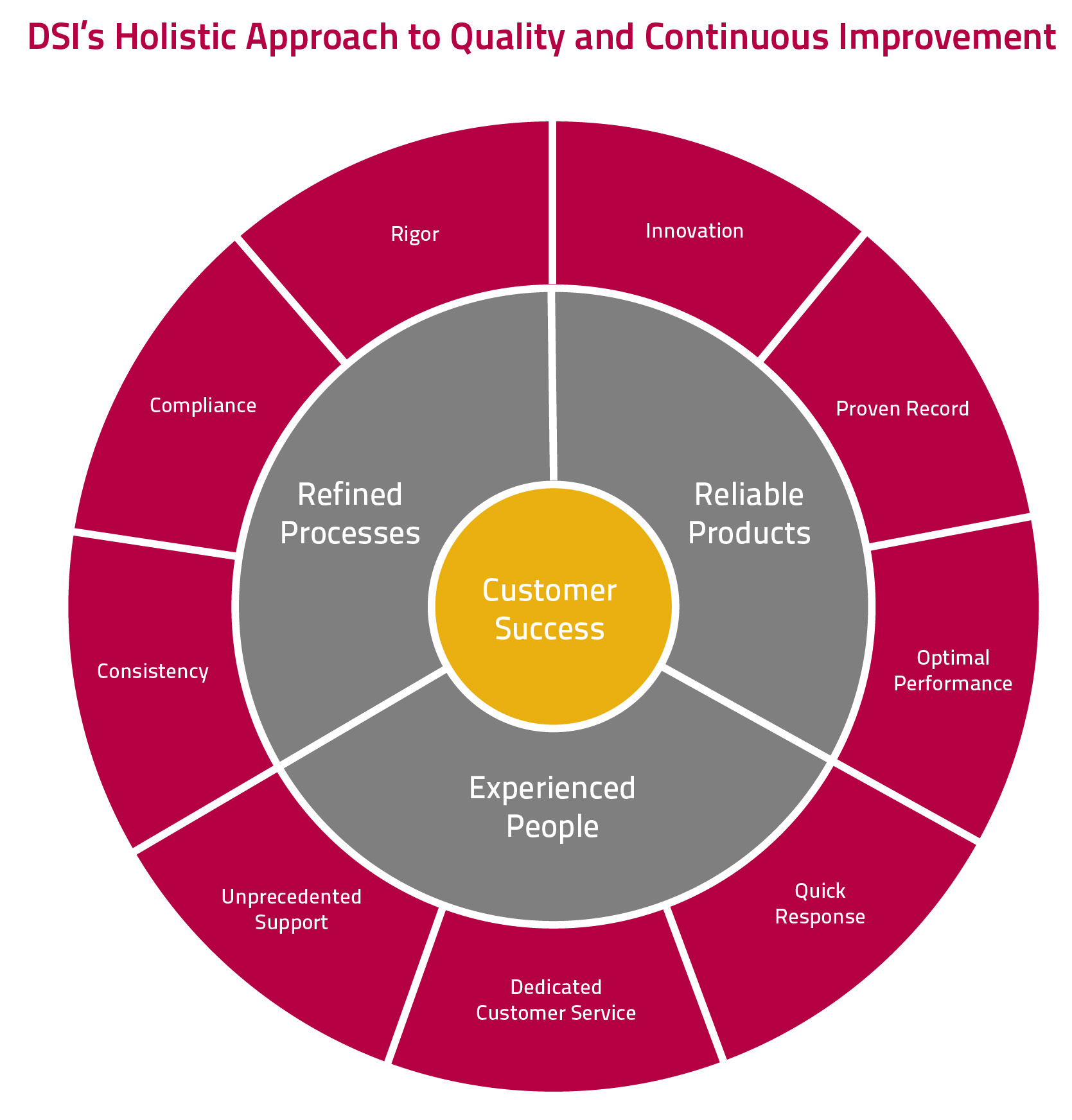 Quality and Continuous Improvement Chart